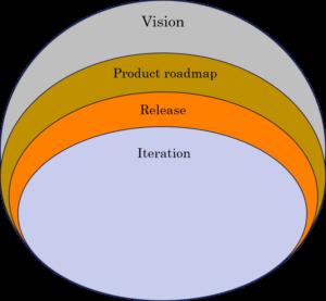agilis tervezés