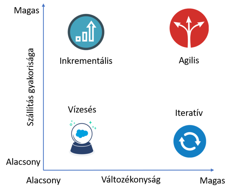 szervezeti agilitás