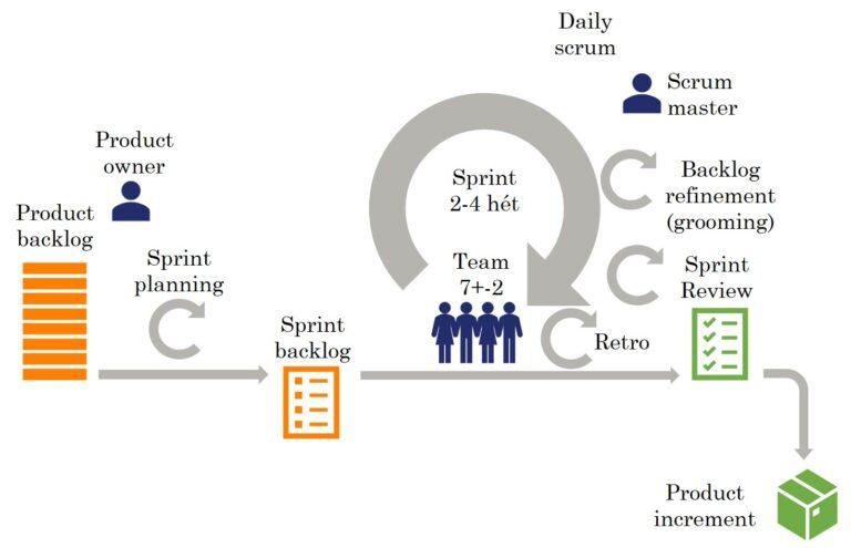 Scrum folyamata és lépések