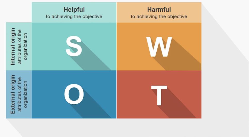 SWOT elemzés mátrix ábrája