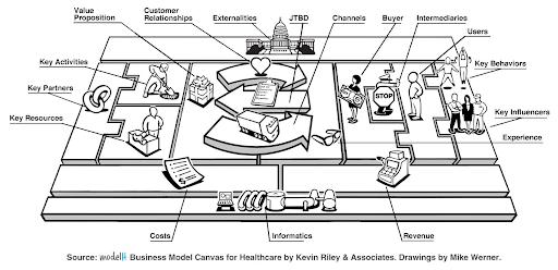 Business Model Canvas: Így készíts üzleti modellt gyorsan