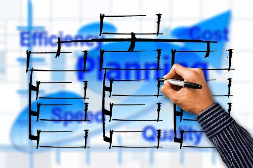 A szervezetfejlesztés folyamata alapos tervezést feltételez.
