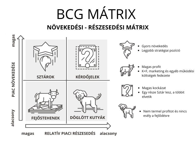 Nővekedési-részesedési mátrix
