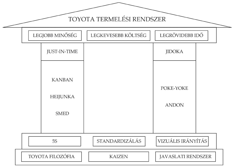 Toyota ház