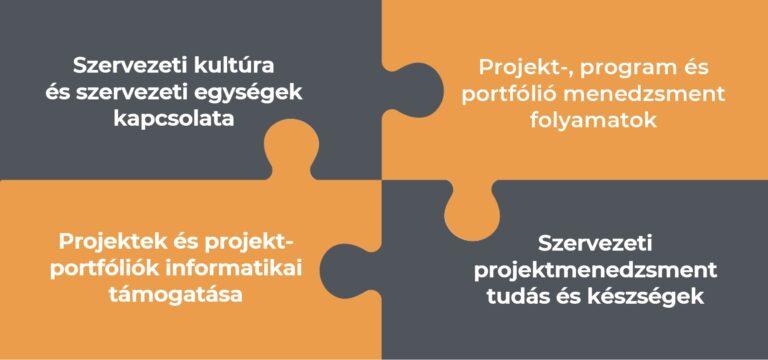projektmenedzsment fejlesztés
