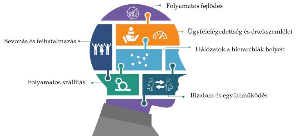 agilis átalakulás