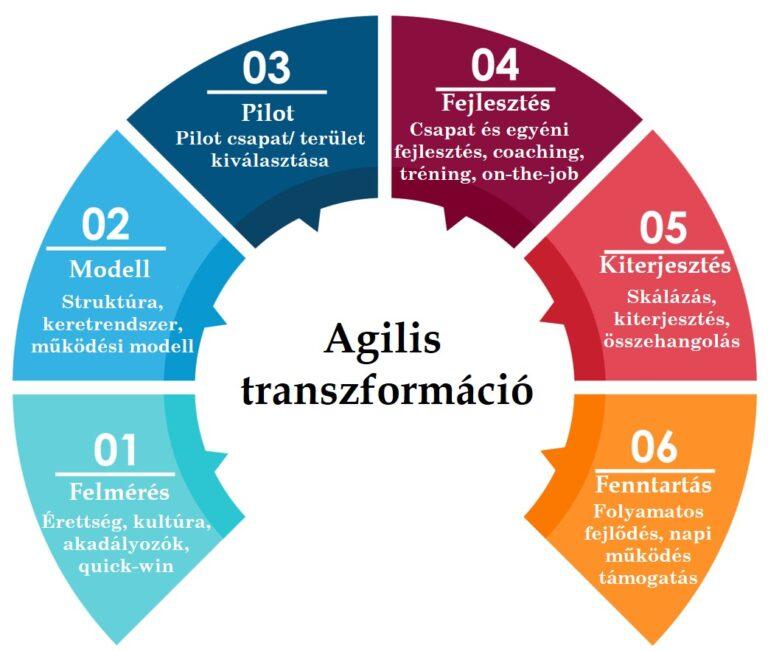 agilis szervezetfejlesztés