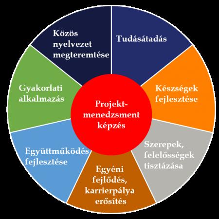projektmenedzsment_kepzes